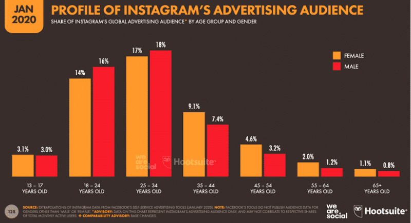 Impacto de las redes sociales en el mercado